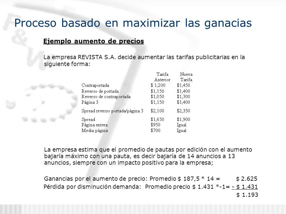Proceso basado en maximizar las ganacias Ejemplo aumento de precios La empresa REVISTA S.A.