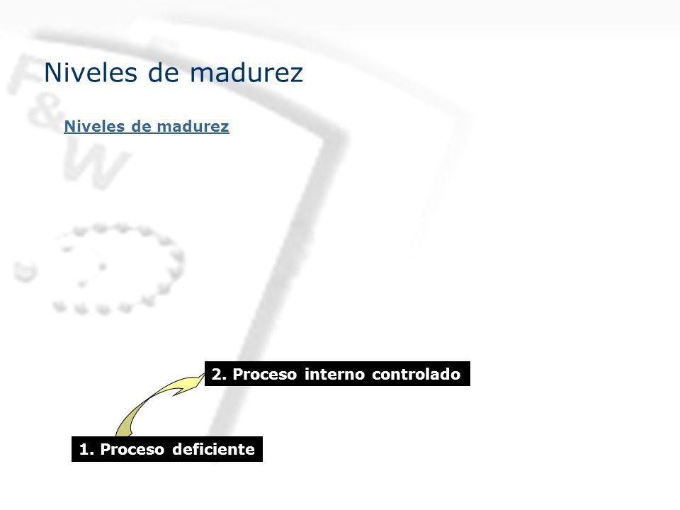 Niveles de madurez 1. Proceso deficiente 2. Proceso interno controlado Niveles de madurez
