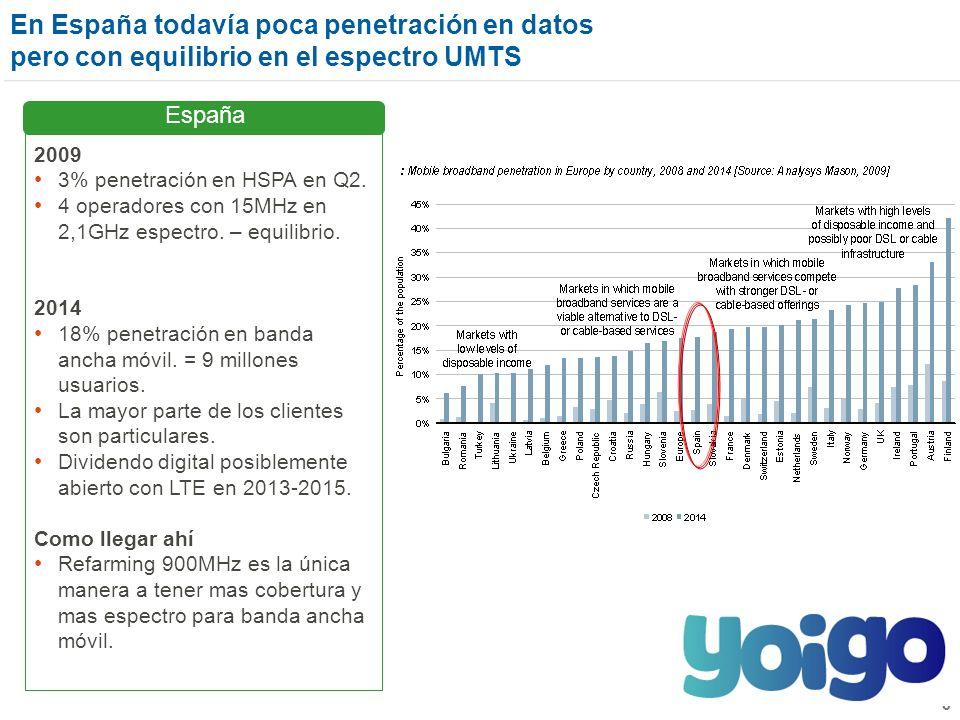 3 En España todavía poca penetración en datos pero con equilibrio en el espectro UMTS 2009 3% penetración en HSPA en Q2.