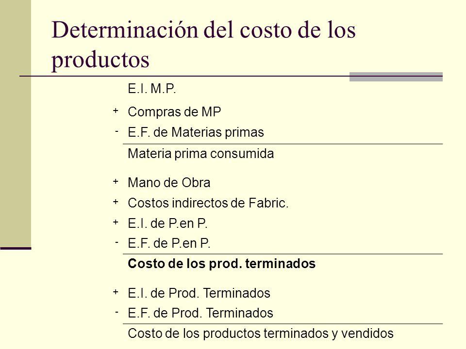Determinación del costo de los productos E.I. M.P. + Compras de MP - E.F. de Materias primas Materia prima consumida + Mano de Obra + Costos indirecto