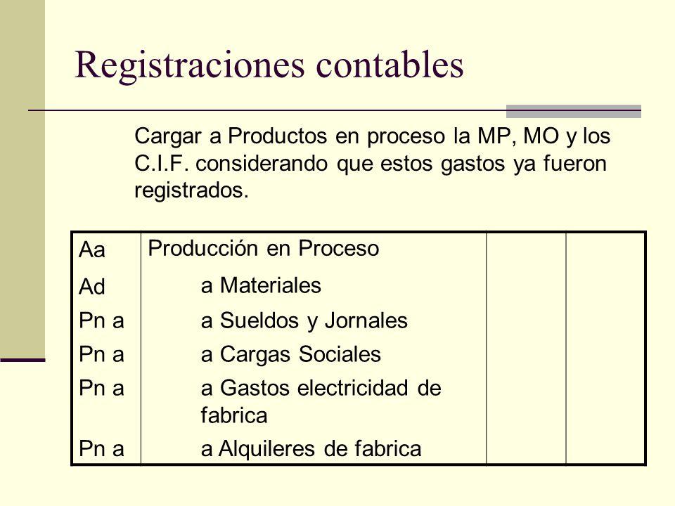 Registraciones contables Cargar a Productos en proceso la MP, MO y los C.I.F. considerando que estos gastos ya fueron registrados. AaProducción en Pro