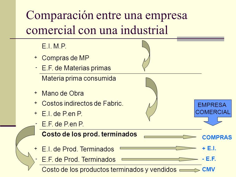 Comparación entre una empresa comercial con una industrial E.I. M.P. + Compras de MP - E.F. de Materias primas Materia prima consumida + Mano de Obra