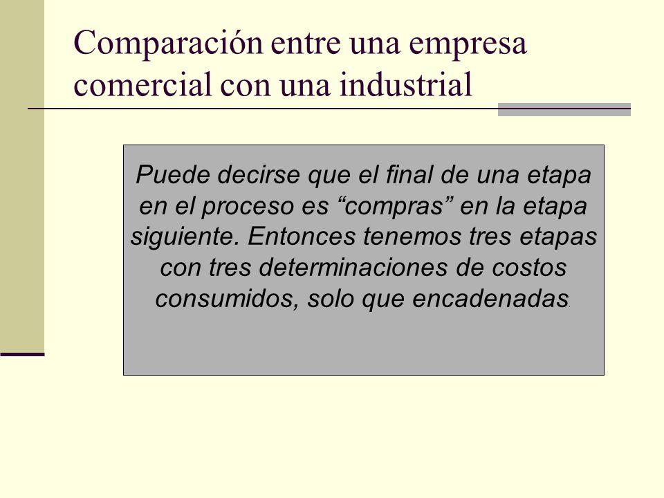 Comparación entre una empresa comercial con una industrial Puede decirse que el final de una etapa en el proceso es compras en la etapa siguiente. Ent