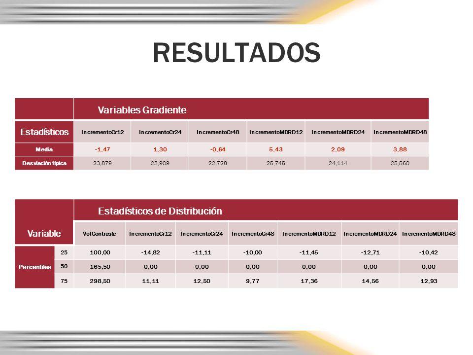 RESULTADOS Variable Estadísticos de Distribución VolContrasteIncrementoCr12IncrementoCr24IncrementoCr48IncrementoMDRD12IncrementoMDRD24IncrementoMDRD48 Percentiles 25 100,00-14,82-11,11-10,00-11,45-12,71-10,42 50 165,500,00 75 298,5011,1112,509,7717,3614,5612,93 Variables Gradiente Estadísticos IncrementoCr12IncrementoCr24IncrementoCr48IncrementoMDRD12IncrementoMDRD24IncrementoMDRD48 Media-1,471,30-0,645,432,093,88 Desviación típica23,87923,90922,72825,74524,11425,560