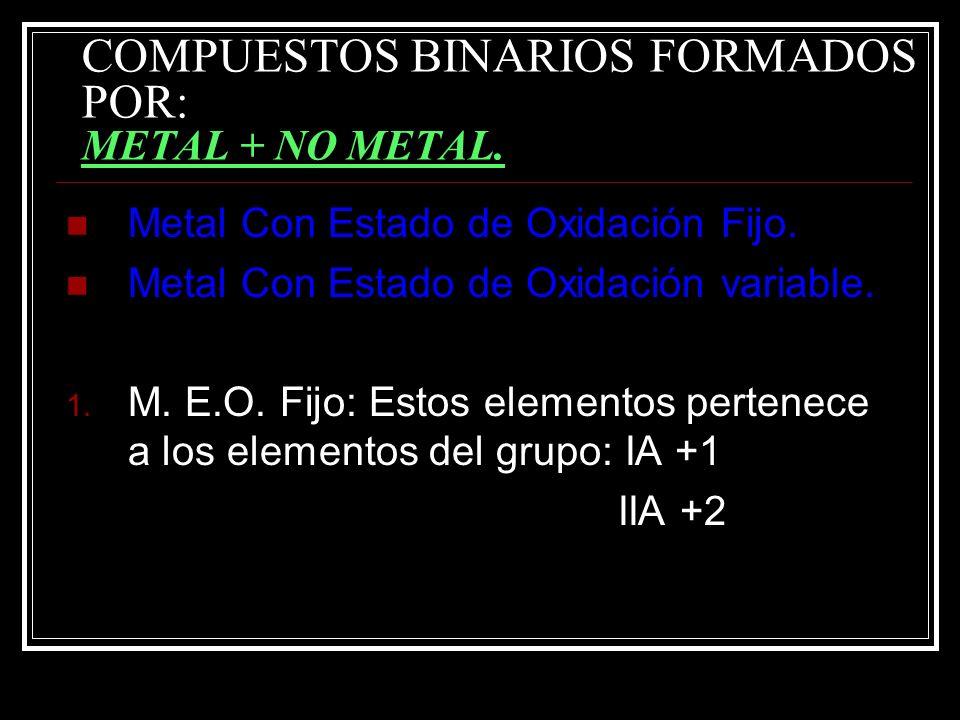 EJEMPLOS DE NOMENCLATURA DEL SISTEMA STOCK +3 -2 N O N 2 O 3 Oxido de - Nitrògeno (III). +5 -2 N O N 2 O 5 Oxido de - Nitrògeno (V). +4 -2 S O S 2 O 4