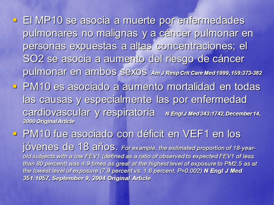 El MP10 se asocia a muerte por enfermedades pulmonares no malignas y a cáncer pulmonar en personas expuestas a altas concentraciones; el SO2 se asocia