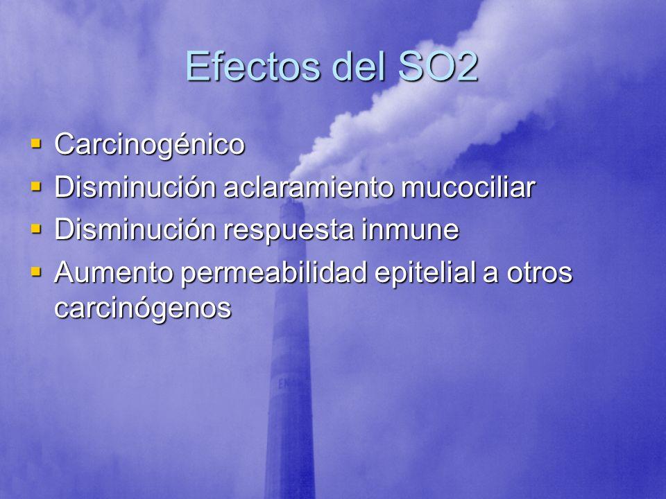 Efectos del SO2 Carcinogénico Carcinogénico Disminución aclaramiento mucociliar Disminución aclaramiento mucociliar Disminución respuesta inmune Dismi