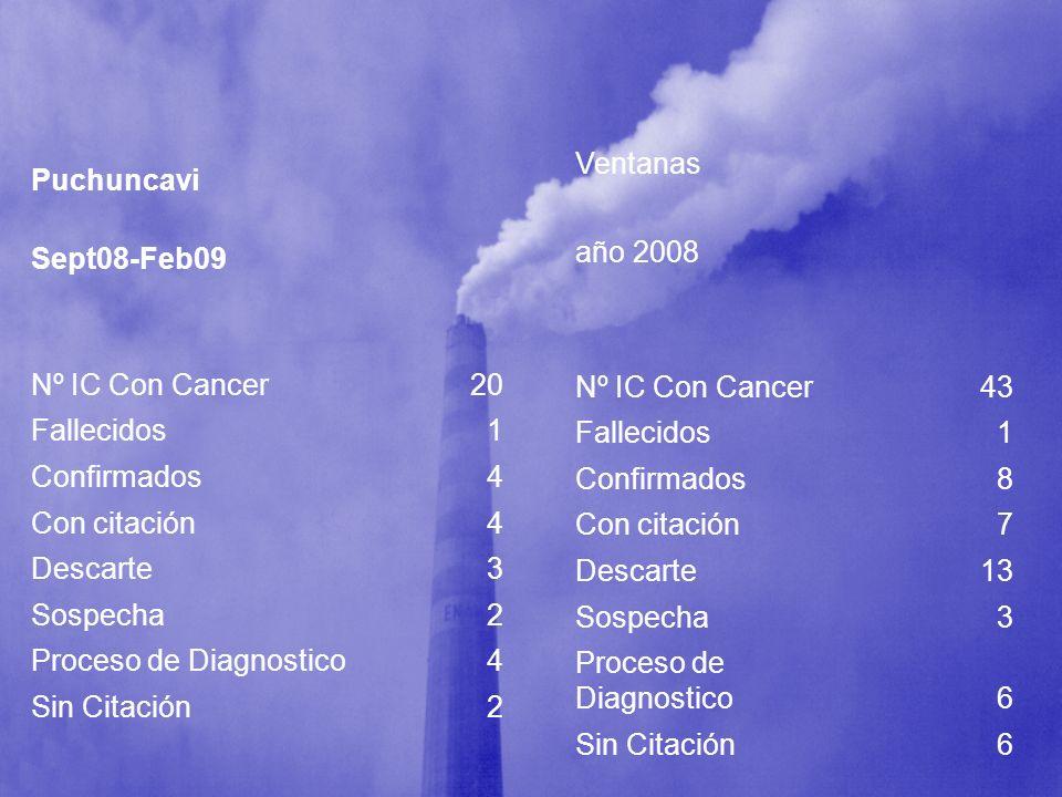 Puchuncavi Sept08-Feb09 Nº IC Con Cancer20 Fallecidos1 Confirmados4 Con citación4 Descarte3 Sospecha2 Proceso de Diagnostico4 Sin Citación2 Ventanas a