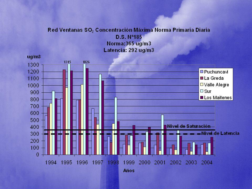 Estudios Científicos MP10 y SO2 aumentan el riesgo de EBOC p-value 0.03 (Environ Healt 1987) MP10 y SO2 aumentan el riesgo de EBOC p-value 0.03 (Environ Healt 1987) Existe una disminución estadísticamente significativa del VEF1, alteración de la espirometría y mayor frecuencia de afecciones pulmonares, en las personas no fumadoras, expuestas a mas de 20 años a MP, SO2 (Am J Resp Crit Care Med 1998, 158:289-298) Existe una disminución estadísticamente significativa del VEF1, alteración de la espirometría y mayor frecuencia de afecciones pulmonares, en las personas no fumadoras, expuestas a mas de 20 años a MP, SO2 (Am J Resp Crit Care Med 1998, 158:289-298)