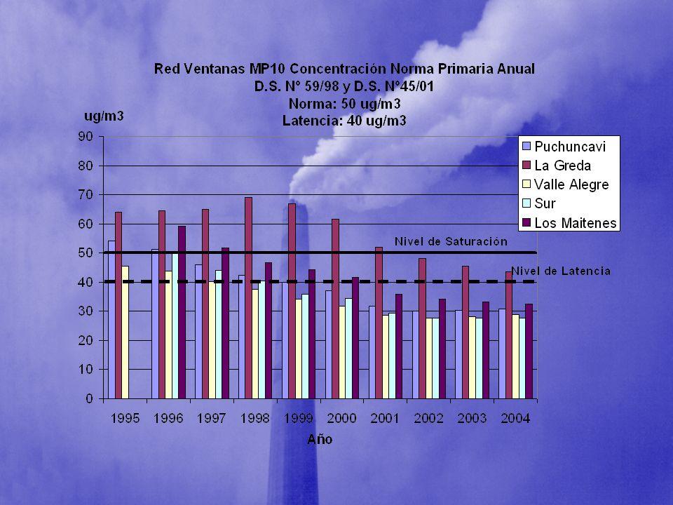 El MP10 se asocia a muerte por enfermedades pulmonares no malignas y a cáncer pulmonar en personas expuestas a altas concentraciones; el SO2 se asocia a aumento del riesgo de cáncer pulmonar en ambos sexos Am J Resp Crit Care Med 1999, 159:373-382 El MP10 se asocia a muerte por enfermedades pulmonares no malignas y a cáncer pulmonar en personas expuestas a altas concentraciones; el SO2 se asocia a aumento del riesgo de cáncer pulmonar en ambos sexos Am J Resp Crit Care Med 1999, 159:373-382 PM10 es asociado a aumento mortalidad en todas las causas y especialmente las por enfermedad cardiovascular y respiratoria N Engl J Med 343:1742, December 14, 2000 Original Article PM10 es asociado a aumento mortalidad en todas las causas y especialmente las por enfermedad cardiovascular y respiratoria N Engl J Med 343:1742, December 14, 2000 Original Article PM10 fue asociado con déficit en VEF1 en los jóvenes de 18 años.