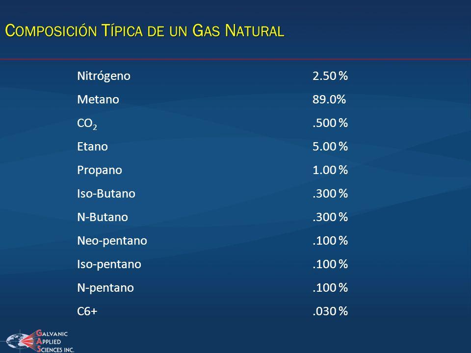 Nitrógeno2.50 % Metano89.0% CO 2.500 % Etano5.00 % Propano1.00 % Iso-Butano.300 % N-Butano.300 % Neo-pentano.100 % Iso-pentano.100 % N-pentano.100 % C