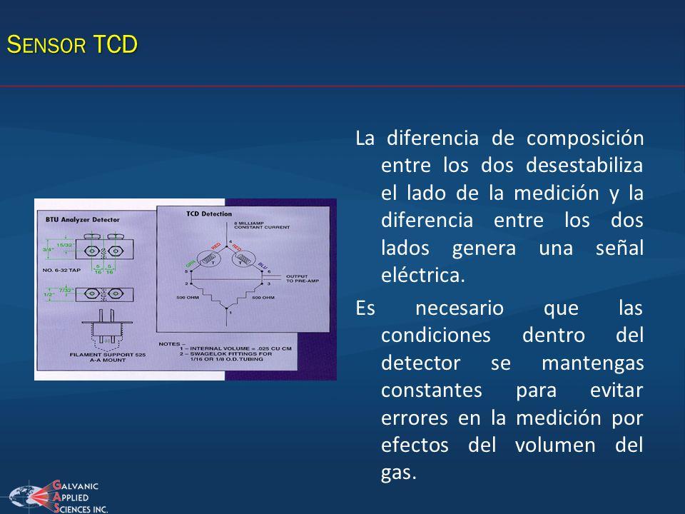 S ENSOR TCD La diferencia de composición entre los dos desestabiliza el lado de la medición y la diferencia entre los dos lados genera una señal eléct