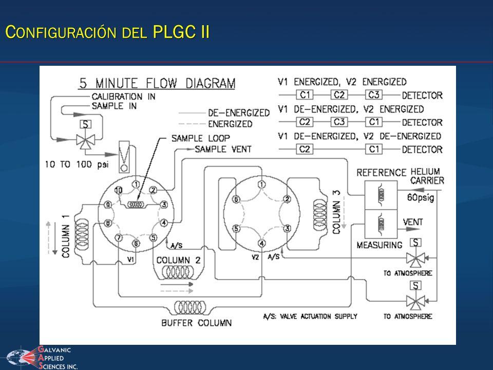 C ONFIGURACIÓN DEL PLGC II
