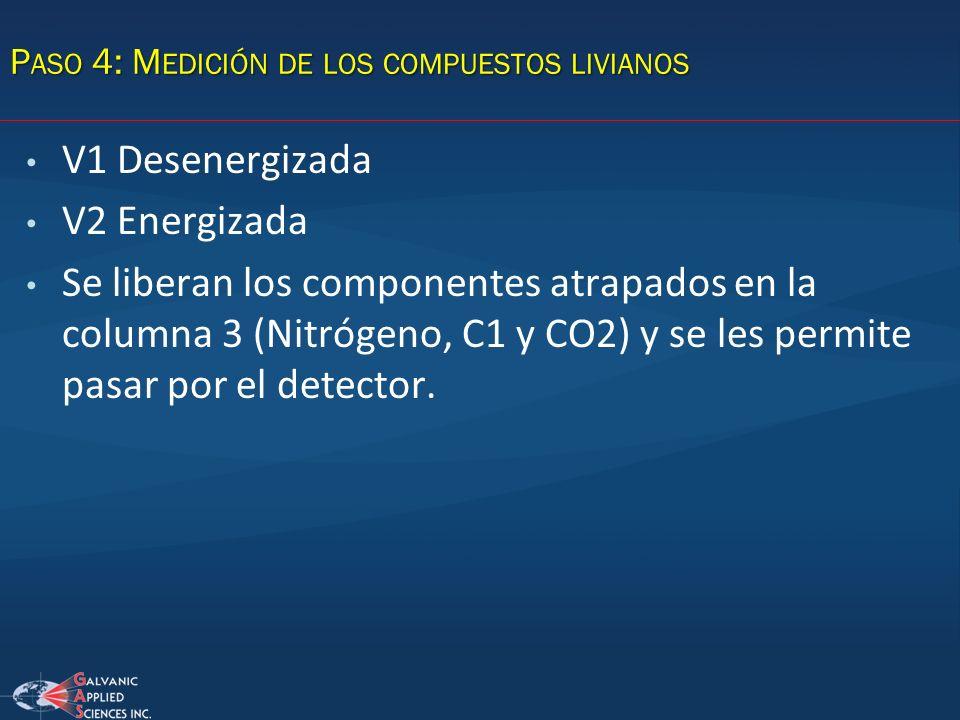 V1 Desenergizada V2 Energizada Se liberan los componentes atrapados en la columna 3 (Nitrógeno, C1 y CO2) y se les permite pasar por el detector. P AS