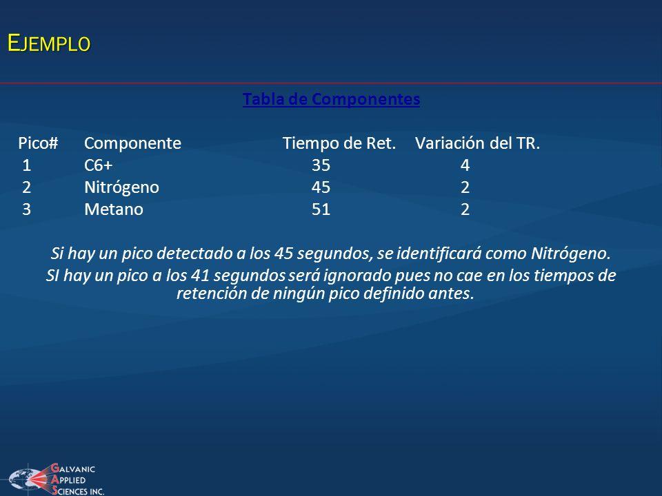 Tabla de Componentes Pico#ComponenteTiempo de Ret.Variación del TR. 1C6+ 35 4 2Nitrógeno 45 2 3Metano 51 2 Si hay un pico detectado a los 45 segundos,