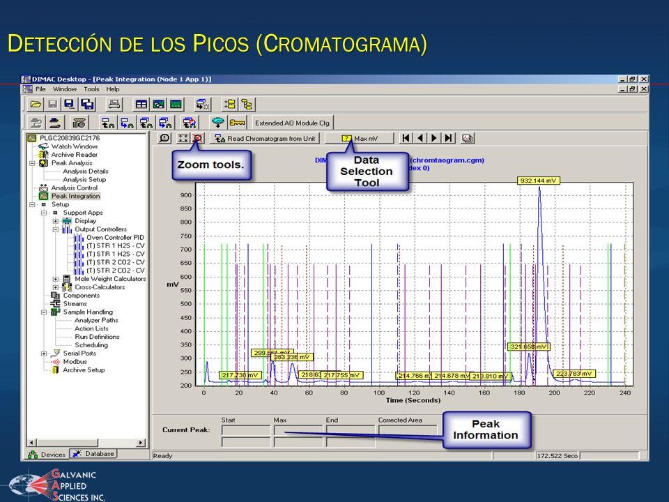 D ETECCIÓN DE LOS P ICOS (C ROMATOGRAMA )