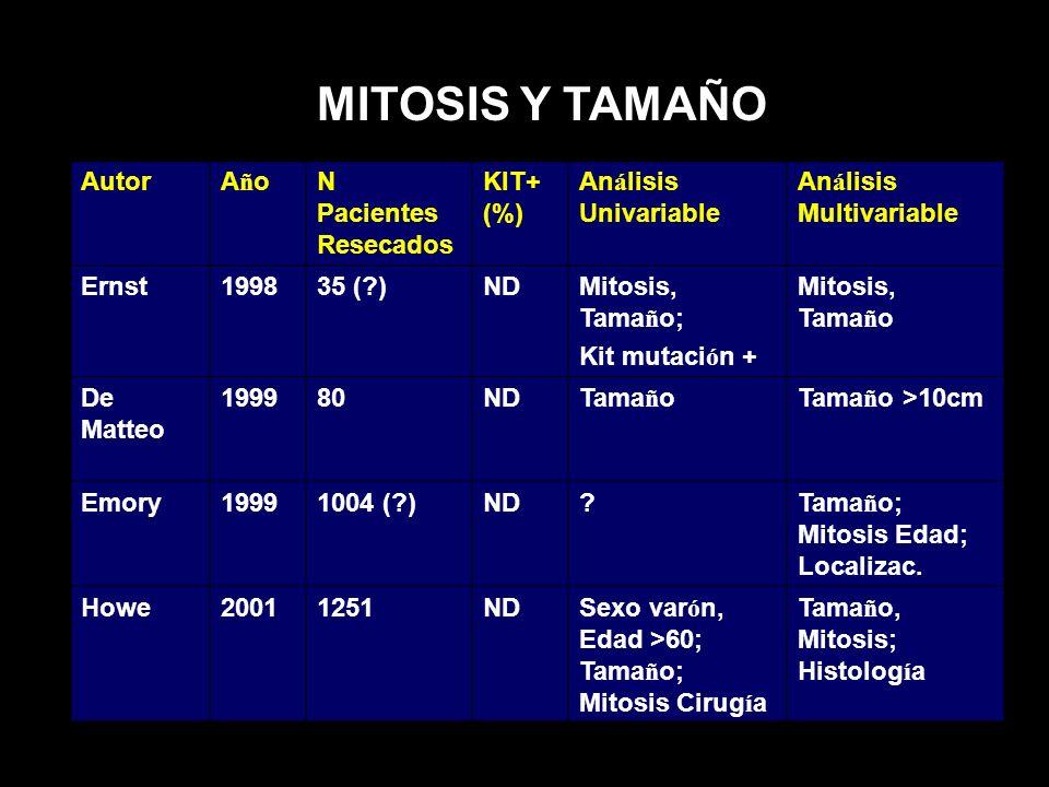 AutorAñoAñoN Pacientes Resecados KIT+ (%) An á lisis Univariable An á lisis Multivariable Ernst199835 (?)NDMitosis, Tama ñ o; Kit mutaci ó n + Mitosis