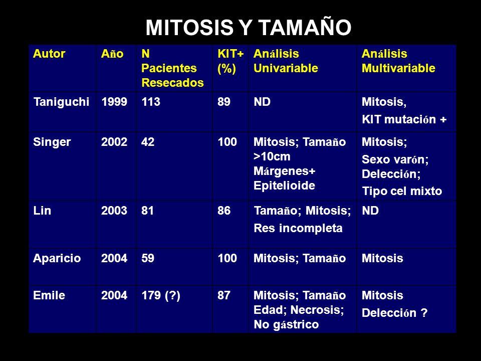 AutorAñoAñoN Pacientes Resecados KIT+ (%) An á lisis Univariable An á lisis Multivariable Taniguchi199911389NDMitosis, KIT mutaci ó n + Singer20024210