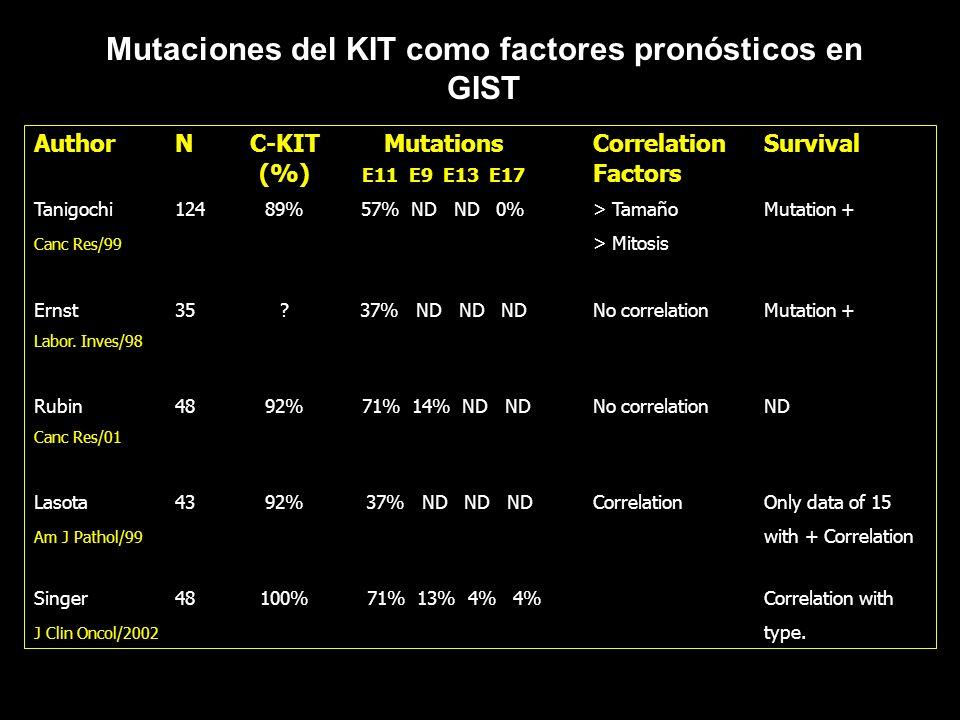 Mutaciones del KIT como factores pronósticos en GIST AuthorNC-KITMutationsCorrelationSurvival (%) E11 E9 E13 E17 Factors Tanigochi12489%57% ND ND 0%>