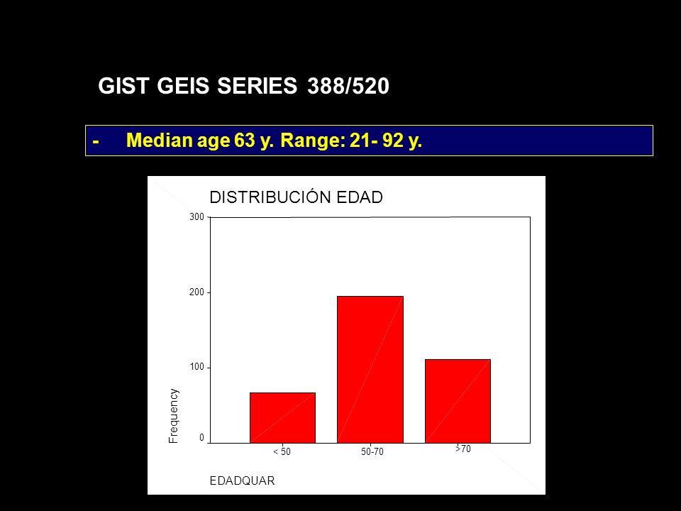 GIST GEIS SERIES 388/520 -Median age 63 y. Range: 21- 92 y. DISTRIBUCIÓN EDAD EDADQUAR >70 50-70< 50 Frequency 300 200 100 0