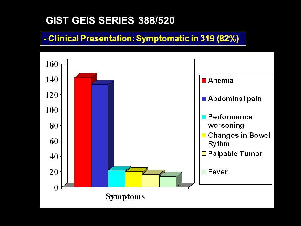 - Location: gastric (49%) small bowell (37%) GIST por Localización recloc otrorectocolonidelgadoestómago Percent 60 50 40 30 20 10 0 8 4 37 49 2 GIST GEIS SERIES 388/520