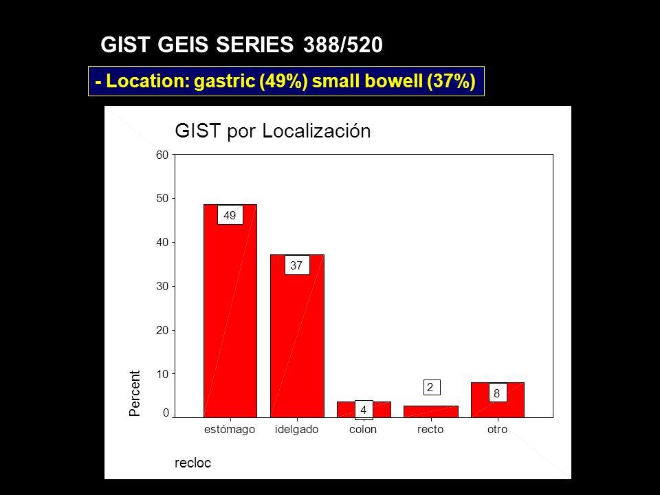 DIAGNOSTIC PROCEDURE: LOCALIZED GIST Método Diagnóstico si GIST localizado MEDIAG 9,00PAAFTru-cutIncisionalExcisional Frequency 300 200 100 0 87 % GIST GEIS SERIES 388/520
