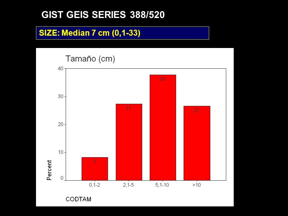SIZE: Median 7 cm (0,1-33) GIST GEIS SERIES 388/520