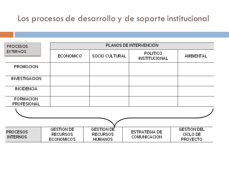Los procesos de desarrollo y de soporte institucional PROCESOS EXTERNOS