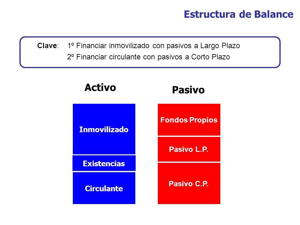 Inmovilizado Existencias Circulante Fondos Propios Pasivo L.P. Pasivo C.P. Activo Pasivo Estructura de Balance Clave: 1º Financiar inmovilizado con pa