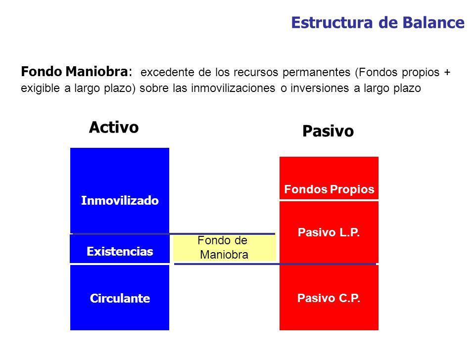 Inmovilizado Existencias Circulante Fondos Propios Pasivo L.P. Pasivo C.P. Activo Pasivo Fondo Maniobra: excedente de los recursos permanentes (Fondos