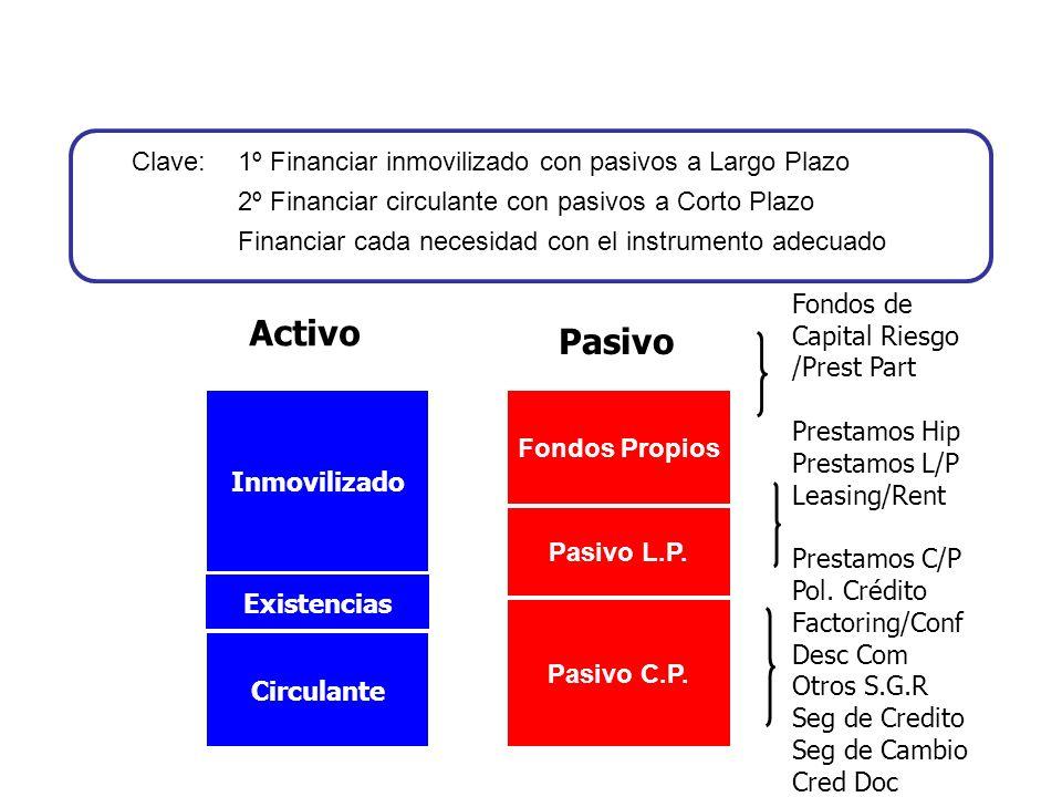 Inmovilizado Existencias Circulante Fondos Propios Pasivo L.P. Pasivo C.P. Activo Pasivo Fondos de Capital Riesgo /Prest Part Prestamos Hip Prestamos