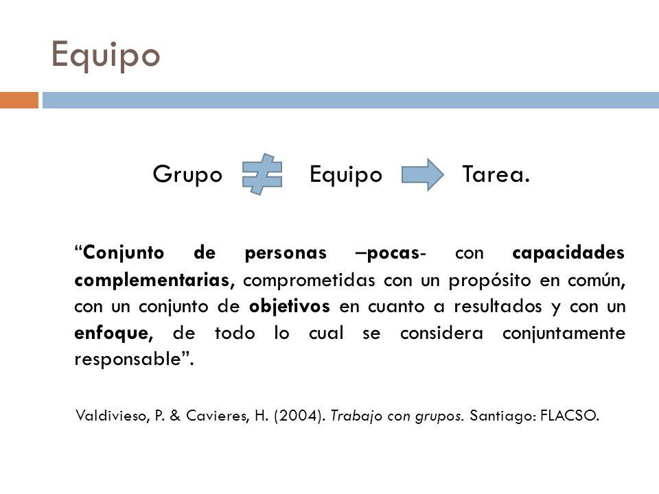 Equipo Grupo Equipo Tarea. Conjunto de personas –pocas- con capacidades complementarias, comprometidas con un propósito en común, con un conjunto de o