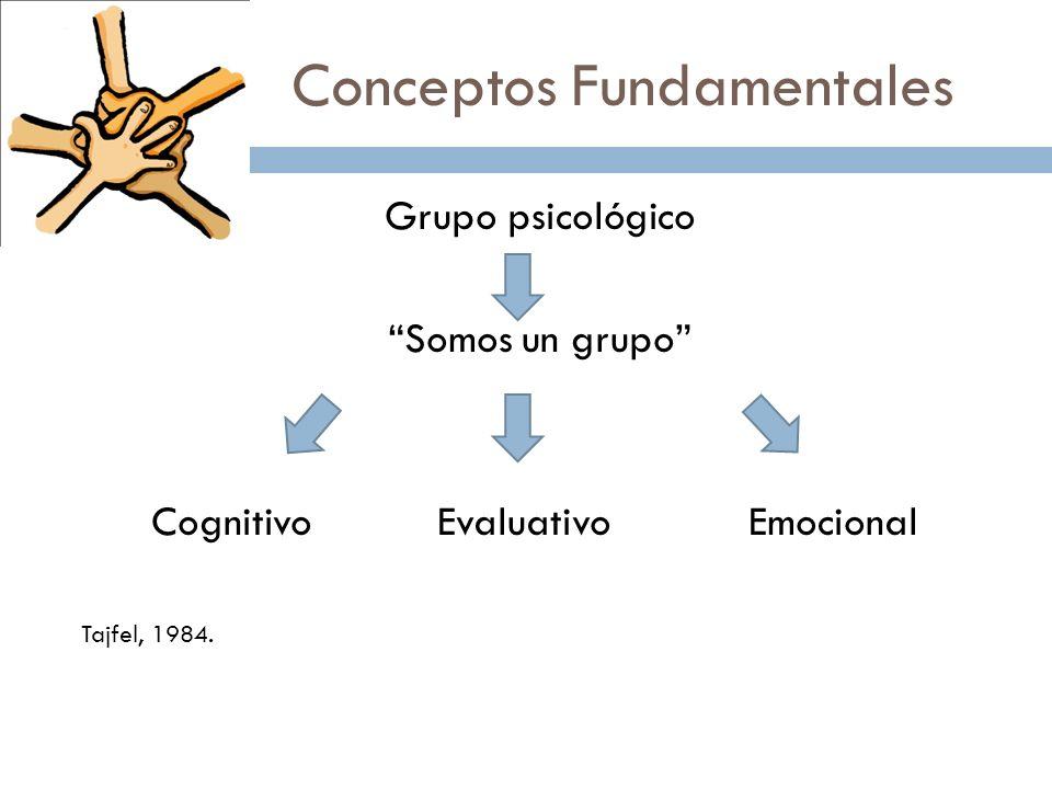Conceptos Fundamentales Grupo psicológico Somos un grupo Cognitivo Evaluativo Emocional Tajfel, 1984.