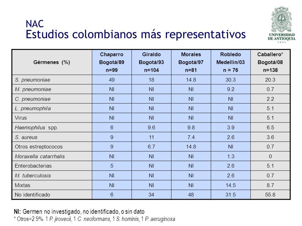 NAC Estudios colombianos más representativos Gérmenes (%) Chaparro Bogotá/89 n=99 Giraldo Bogotá/93 n=104 Morales Bogotá/97 n=81 Robledo Medellín/03 n