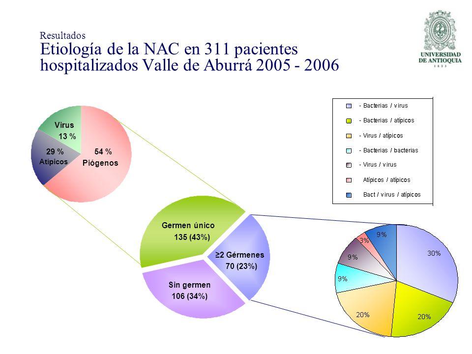 Germen único 2 Gérmenes Sin germen 135 (43%) 70 (23%) 106 (34%) Piógenos Atípicos Virus 13 % 29 %54 % Resultados Etiología de la NAC en 311 pacientes