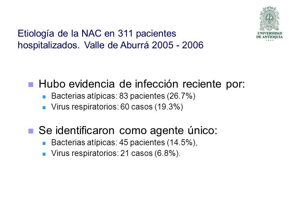 Hubo evidencia de infección reciente por: Bacterias atípicas: 83 pacientes (26.7%) Virus respiratorios: 60 casos (19.3%) Se identificaron como agente