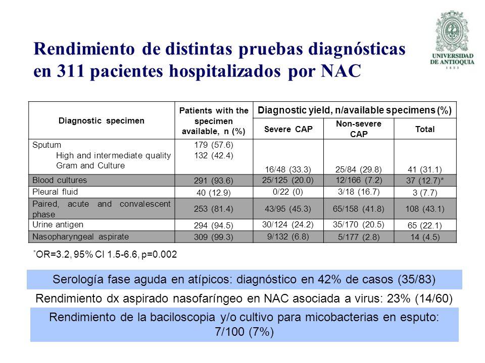 Rendimiento de distintas pruebas diagnósticas en 311 pacientes hospitalizados por NAC Serología fase aguda en atípicos: diagnóstico en 42% de casos (3