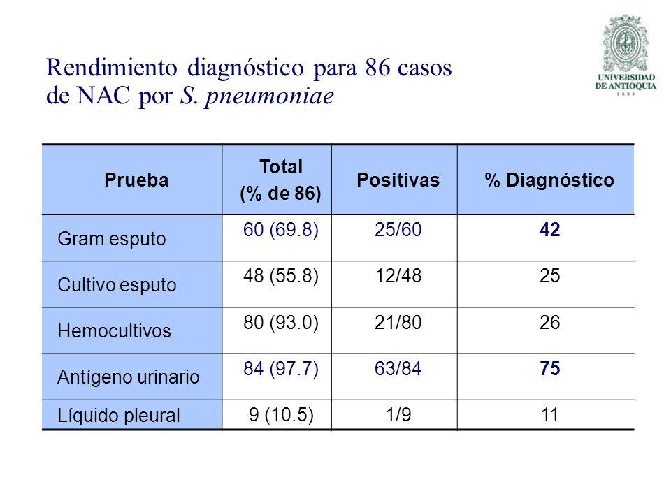 Prueba Total (% de 86) Positivas% Diagnóstico Gram esputo 60 (69.8)25/6042 Cultivo esputo 48 (55.8)12/4825 Hemocultivos 80 (93.0)21/8026 Antígeno urin