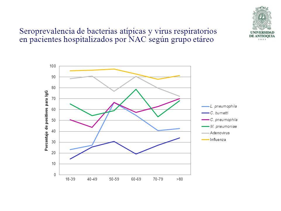 Seroprevalencia de bacterias atípicas y virus respiratorios en pacientes hospitalizados por NAC según grupo etáreo