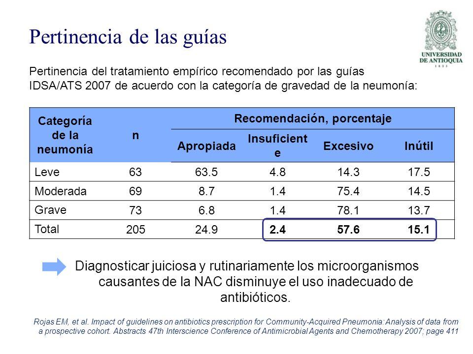 Pertinencia de las guías Diagnosticar juiciosa y rutinariamente los microorganismos causantes de la NAC disminuye el uso inadecuado de antibióticos. C