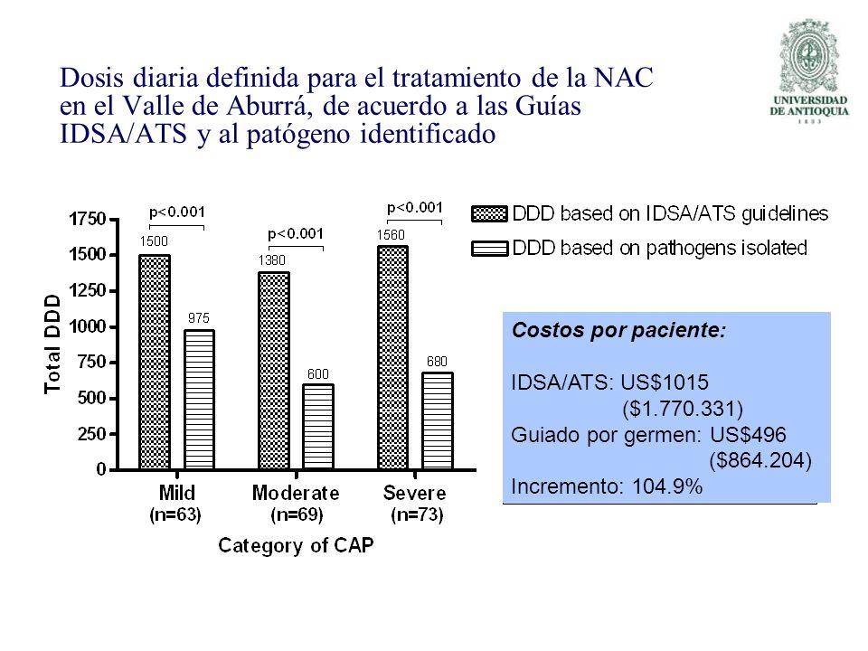 Dosis diaria definida para el tratamiento de la NAC en el Valle de Aburrá, de acuerdo a las Guías IDSA/ATS y al patógeno identificado Costos por pacie