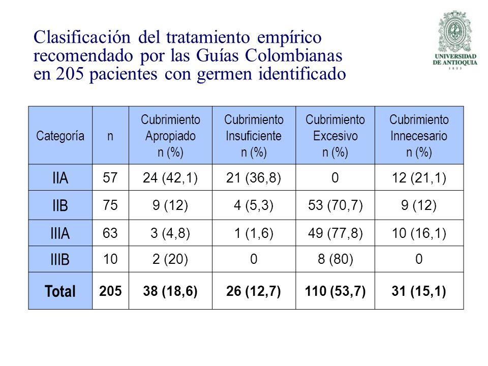 Categorían Cubrimiento Apropiado n (%) Cubrimiento Insuficiente n (%) Cubrimiento Excesivo n (%) Cubrimiento Innecesario n (%) IIA 5724 (42,1)21 (36,8
