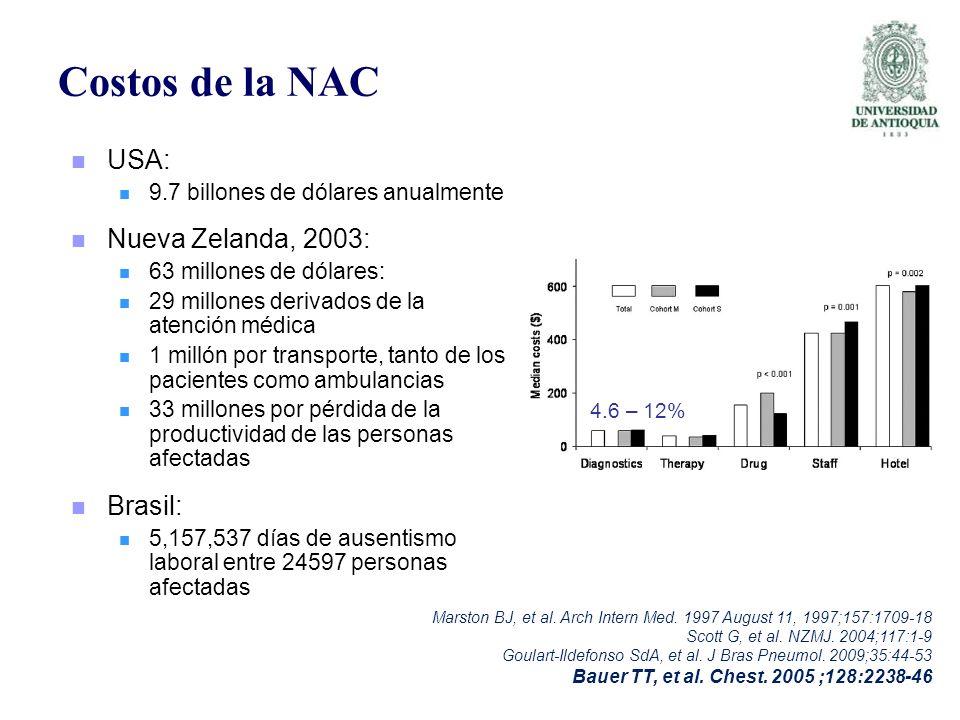 Costos de la NAC USA: 9.7 billones de dólares anualmente Nueva Zelanda, 2003: 63 millones de dólares: 29 millones derivados de la atención médica 1 mi