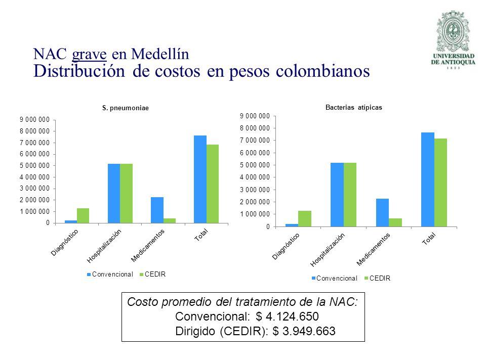 NAC grave en Medellín Distribución de costos en pesos colombianos Costo promedio del tratamiento de la NAC: Convencional: $ 4.124.650 Dirigido (CEDIR)