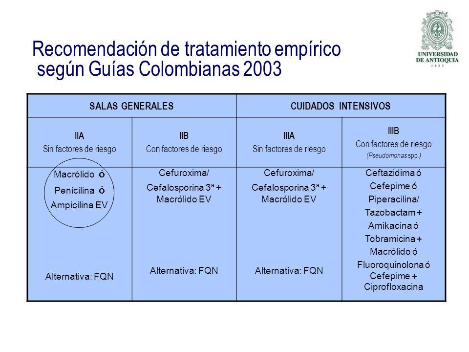 Recomendación de tratamiento empírico según Guías Colombianas 2003 SALAS GENERALESCUIDADOS INTENSIVOS IIA Sin factores de riesgo IIB Con factores de r