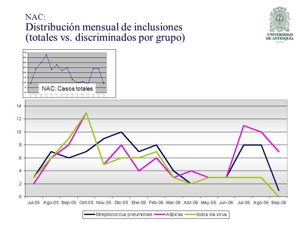 NAC: Distribución mensual de inclusiones (totales vs. discriminados por grupo) NAC: Casos totales