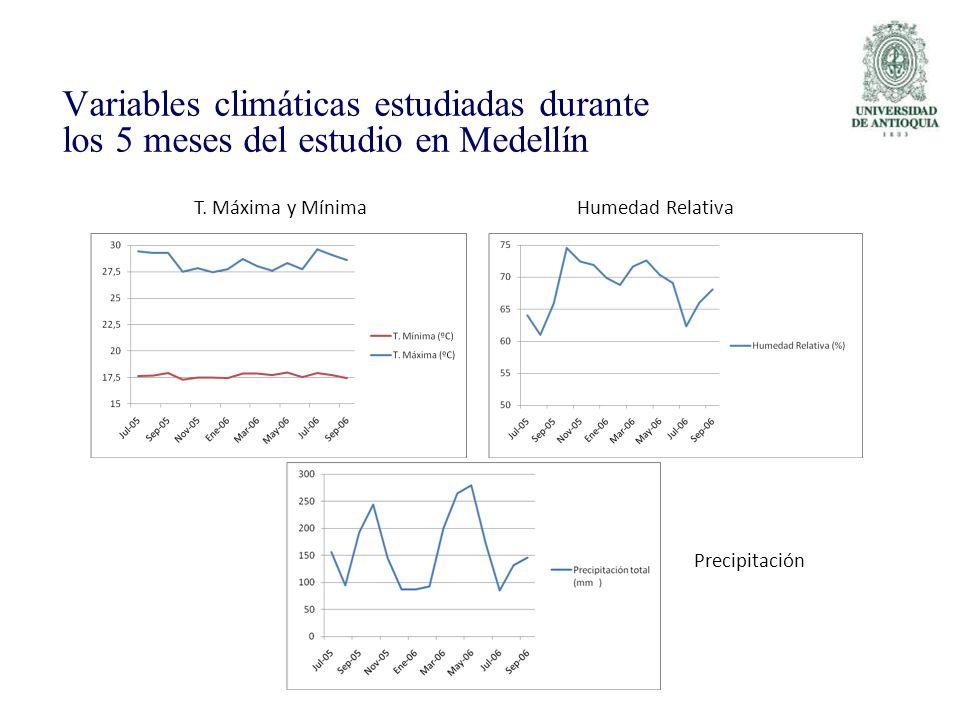 T. Máxima y MínimaHumedad Relativa Precipitación Variables climáticas estudiadas durante los 5 meses del estudio en Medellín
