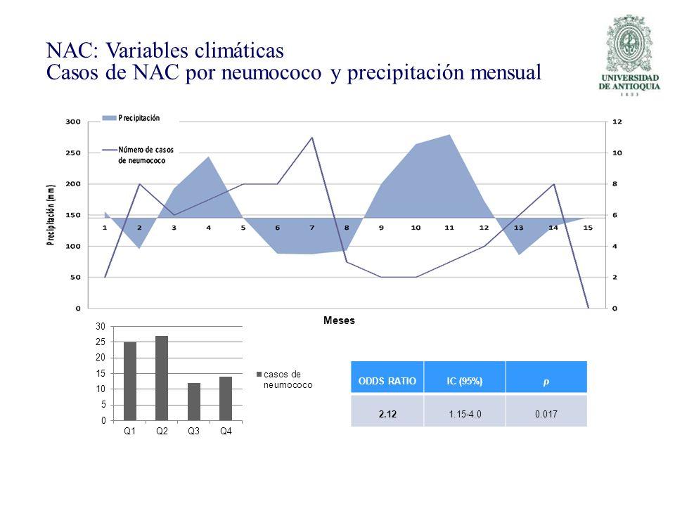 ODDS RATIOIC (95%)p 2.121.15-4.00.017 NAC: Variables climáticas Casos de NAC por neumococo y precipitación mensual Meses