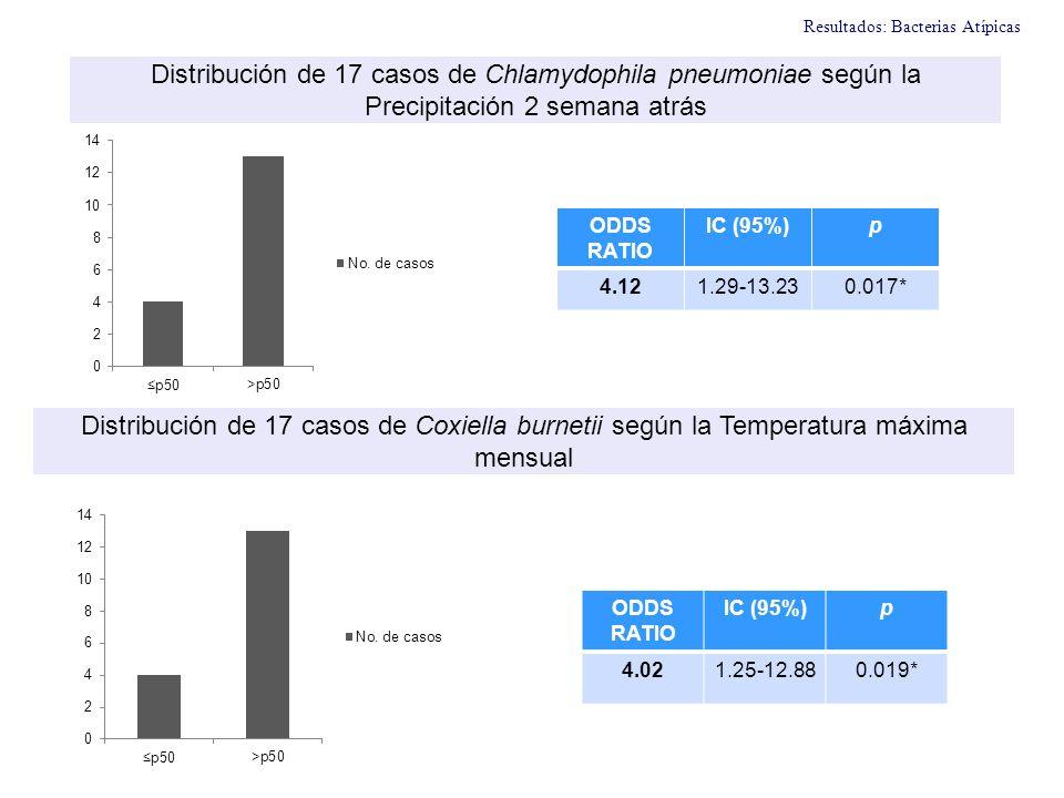 ODDS RATIO IC (95%)p 4.121.29-13.230.017* ODDS RATIO IC (95%)p 4.021.25-12.880.019* Distribución de 17 casos de Chlamydophila pneumoniae según la Prec