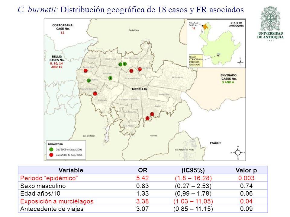 C. burnetii: Distribución geográfica de 18 casos y FR asociados VariableOR(IC95%)Valor p Periodo epidémico5.42(1.8 – 16.28)0.003 Sexo masculino0.83(0.